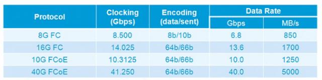 fcoe-vs-fc-bandwidth