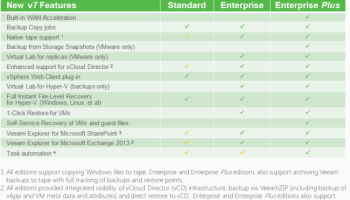 Stepping Up to Veeam Backup and Replication Version 7 - Wahl