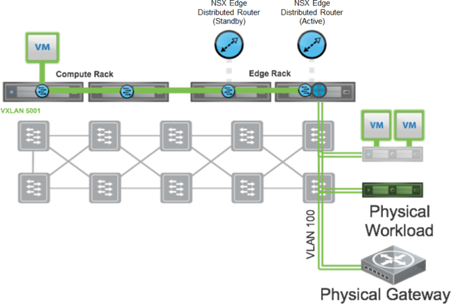 vxlan-to-vlan-bridge