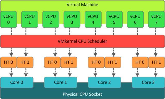 A VM with 8 vCPUs on a CPU that has 4 cores with HT enabled