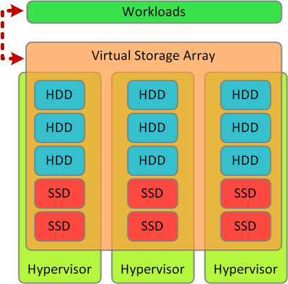 An example virtual storage array architecture
