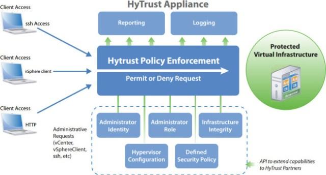 hytrust-appliance