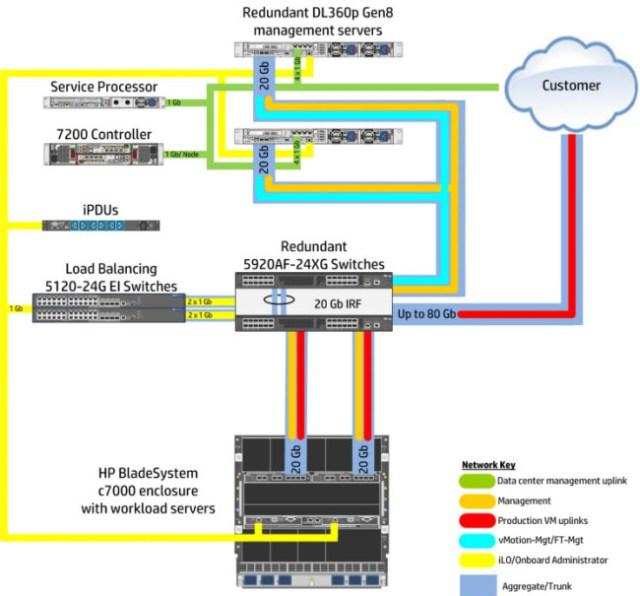 cs-700-network