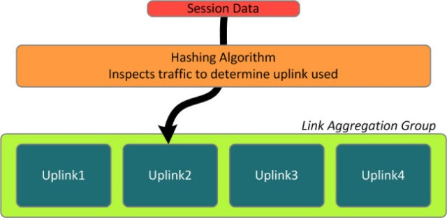 The LAG hash determines which uplinks is chosen