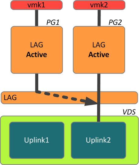 Port Binding + LAG = A very sub-optimal network design