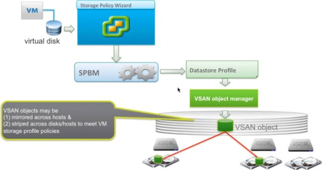 Storage policy-based management (SPBM) with VSAN