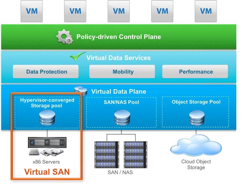 Exploring VMware VSAN Ready Nodes, Per-Socket Pricing, and Design Guides