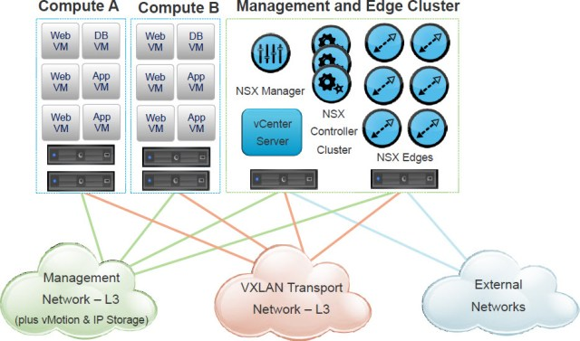 A sample hands-on NSX lab