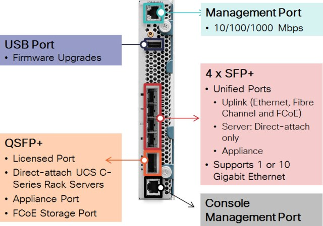 The various ports you'll find on a 6324 FI