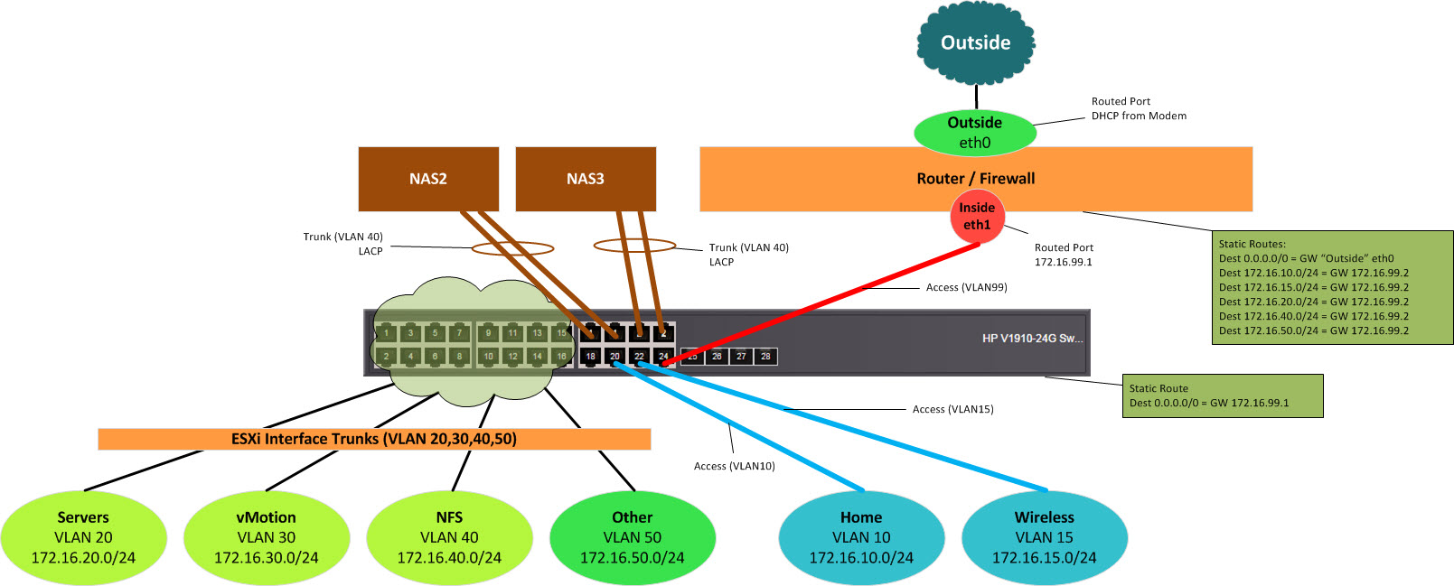 Building A New Network Design For The Lab Wahl Network