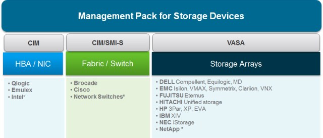 Management Pack for Storage Devices