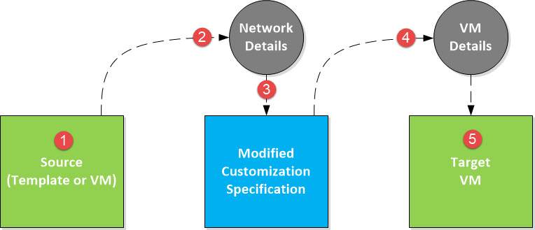 clone-workflow