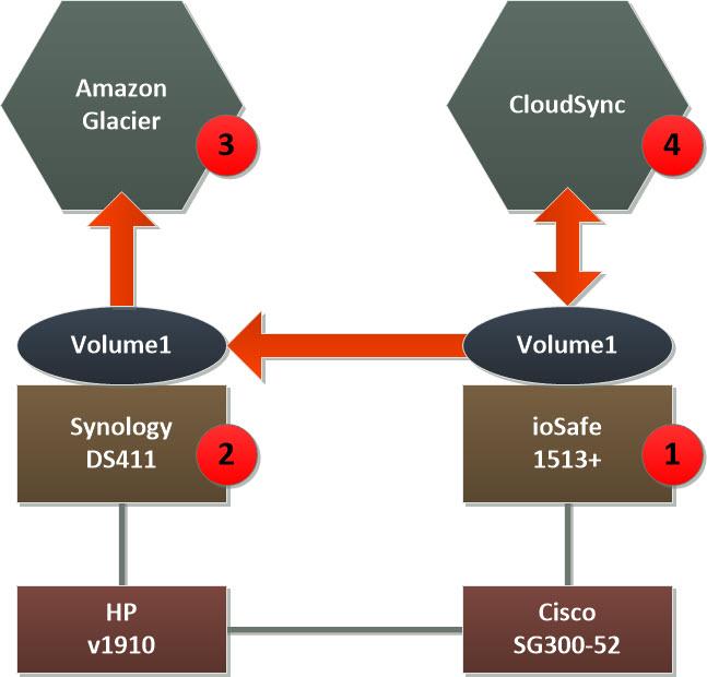backup-topology-diagram
