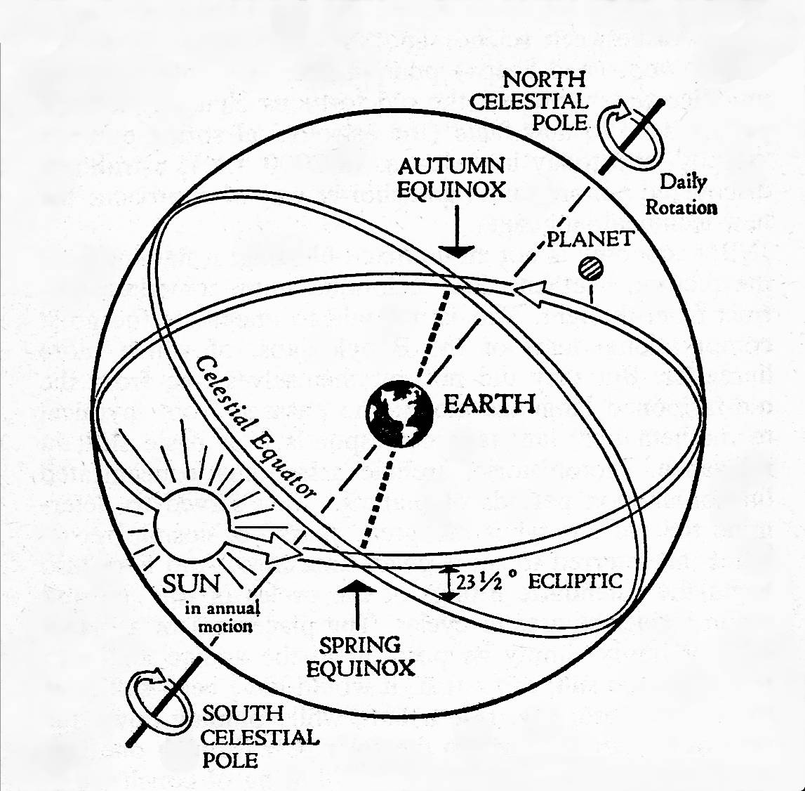 hight resolution of the above diagram depicts the celestial equator and the circle of the ecliptic on the celestial sphere the spectator on earth sees the heavens rotating in