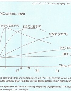 Cannabis decarboxylation chart also decarboxylating to activate thc wake  bake rh wakeandbake