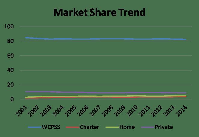 market share 1