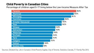 toronto-child-poverty
