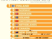 Canada placed 7th
