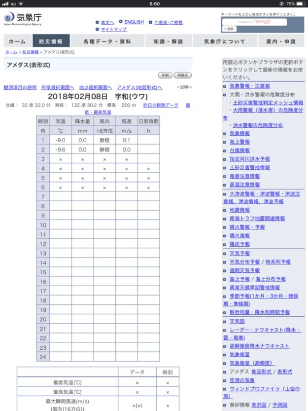 観測史上最低気温を更新した平成30年2月8日朝の西予市宇和町