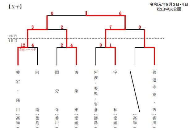 宇和中女子ソフトボール部、令和元年四国総体で優勝!