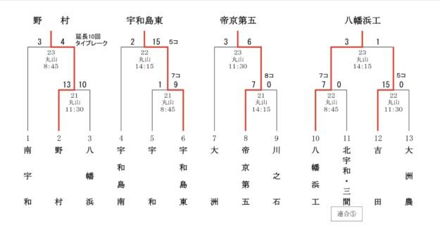 令和3年度秋季愛媛県大会南予地区予選のシード校が決定!