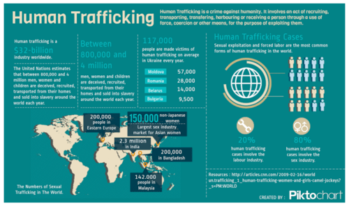 Organized Pedophilia and Child-Trafficking Implicates Governments, Media, Churches and Charities - Trafficking
