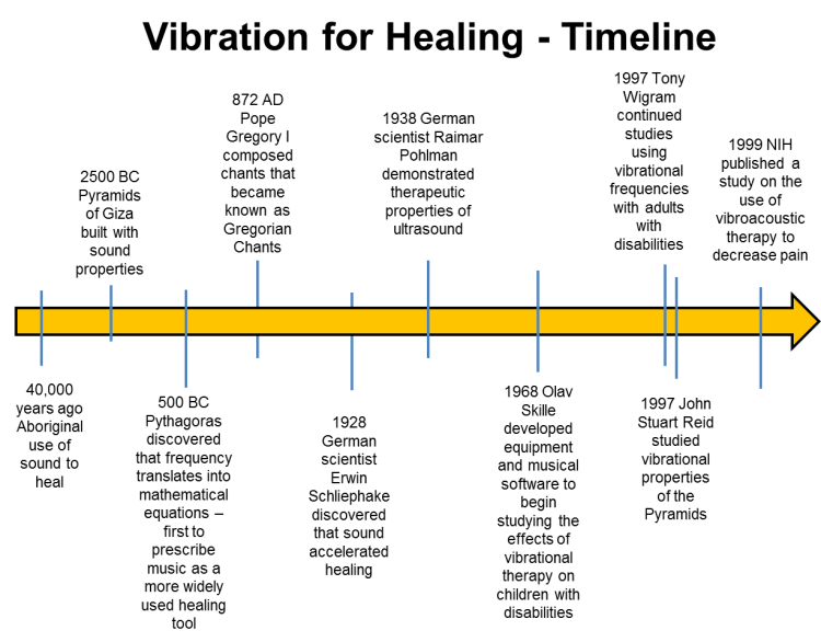 7 Health Benefits of Vibroacoustic Therapy - Vibration for Healing Timeline