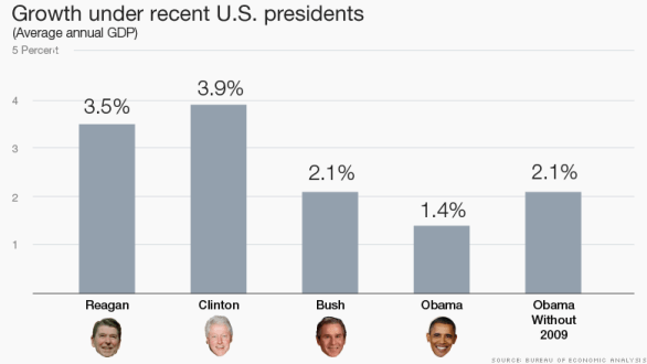 growth by president
