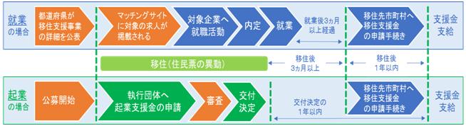 島根 移住支援金の交付の流れ