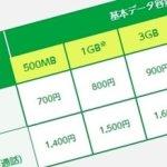 データ通信量の目安 最適な格安SIM料金プランを選ぼう!