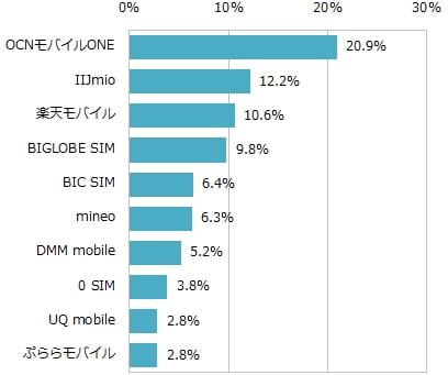 格安SIM データ通信プランのMVNOシェアランキングデータ