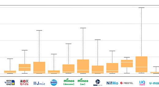 格安SIMの速度比較 2016年4月の調査結果