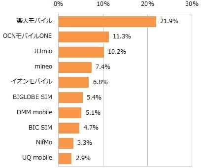 格安SIM 音声通話プランのMVNOシェアランキングデータ