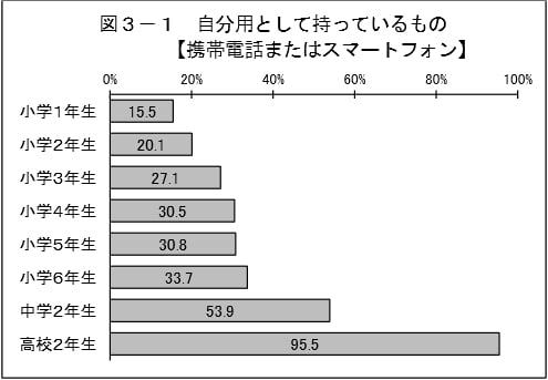 子供のスマホ所有率グラフ