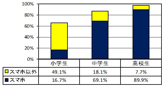 子供の携帯、スマホ保有状況グラフ
