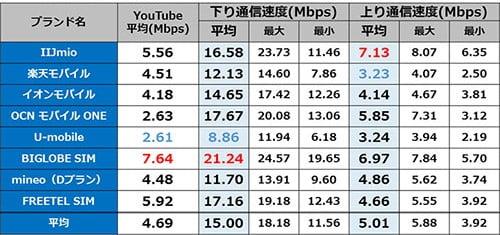 佐久平駅 9時台の通信速度