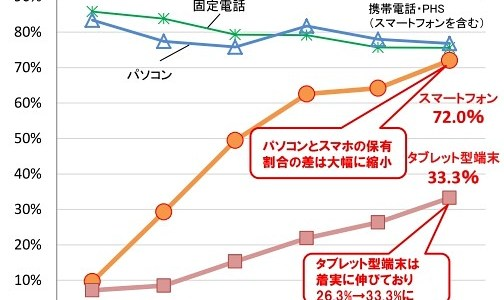 スマホ普及率 2015年度(総務省発表)