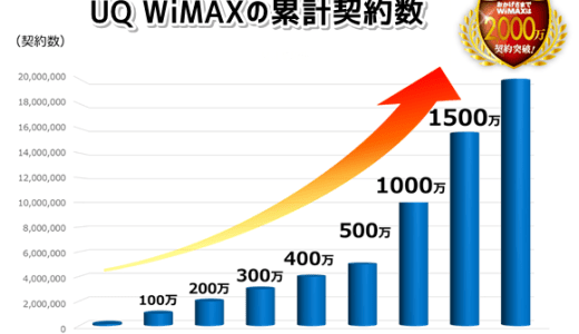 UQ WiMAXの累計契約数が2000万件突破!