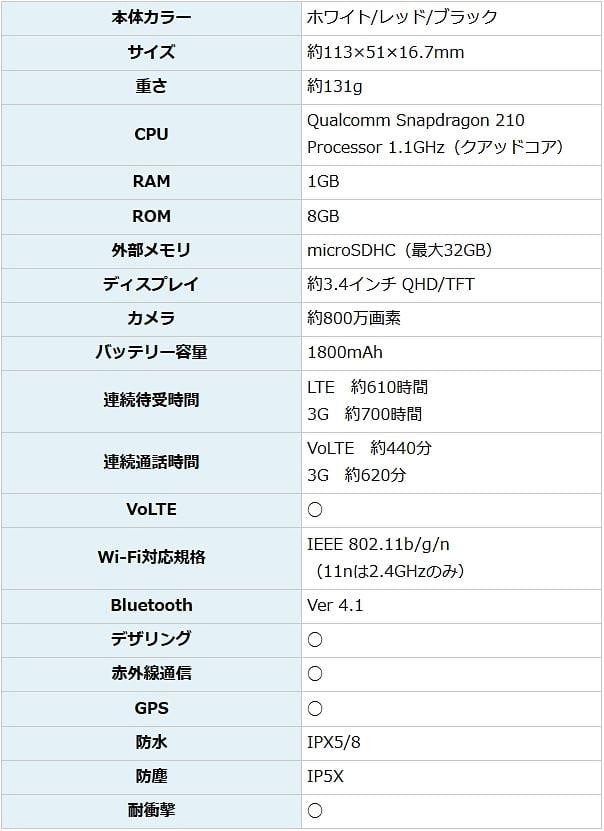 aquosケータイ-sh-n01スペック