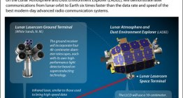 How the Latest NASA Launch Can Change Communication