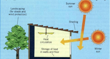 Winter Energy Conservation Tips – Passive Solar Energy