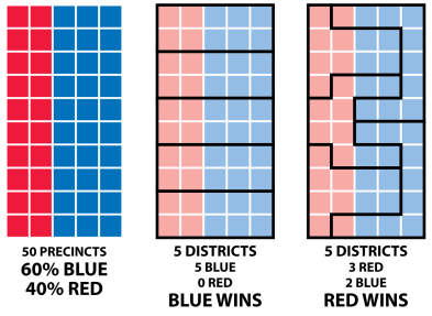 "An illustration of how district lines can be drawn to allow a 60% ""blue"" / 40% ""red"" area to be divided into five districts allowing total control by either ""red"" or ""blue."""