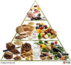 Danish food pyramid