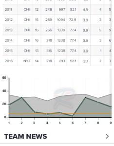 Rotoworld depth chart nbc sports mobile redesign walk design also aksuy  eye rh