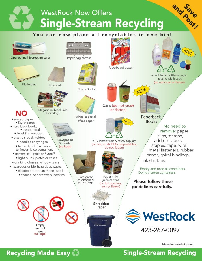 Walker County Recycling Guide