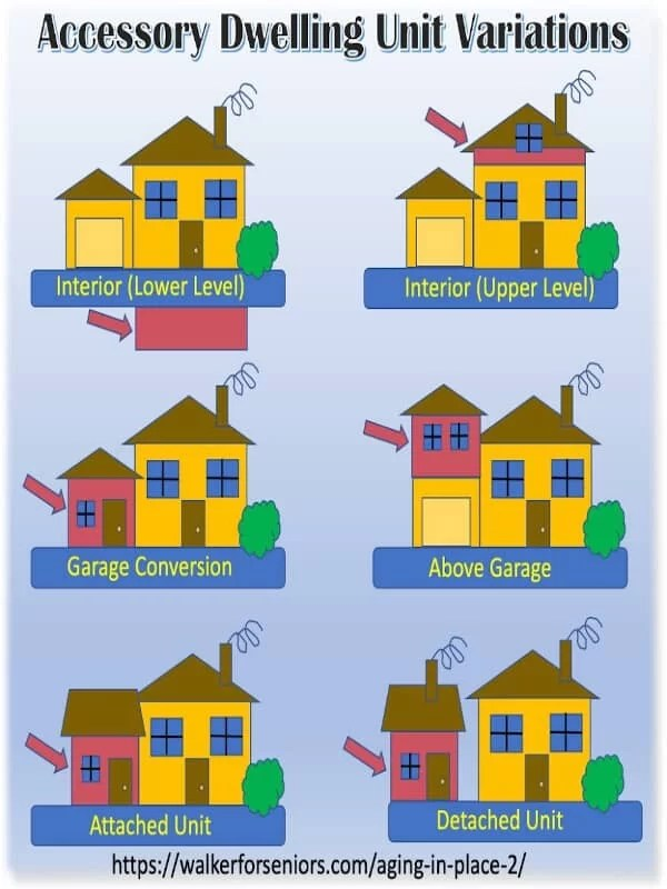 accessory dwelling unit variations infographic