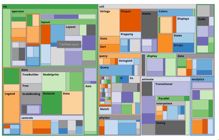 D3 Layouts in Ext JS | WalkingTree Technologies