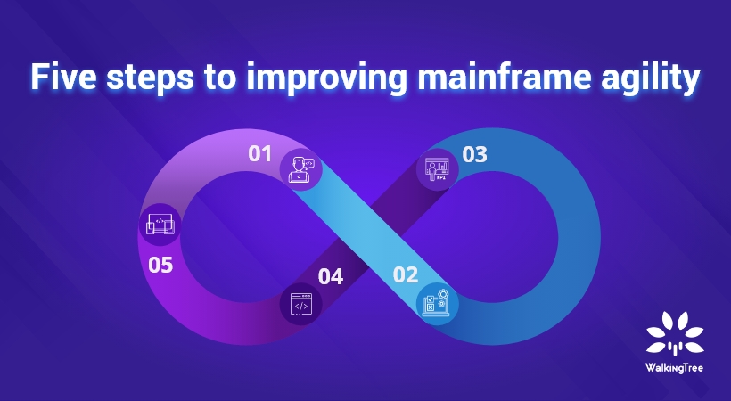 Five steps to improving mainframe agility