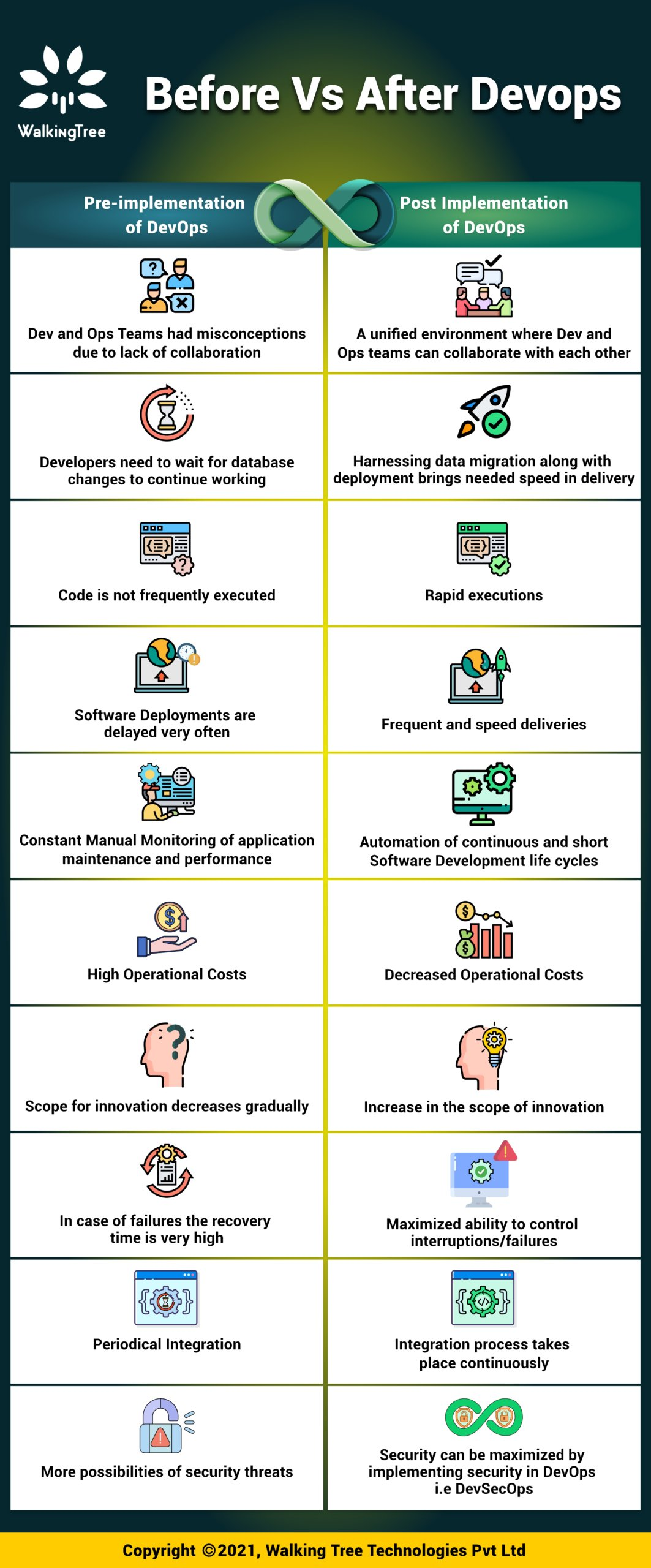 Before Vs After Devops - Infographic