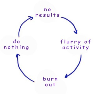 Vicious cycle
